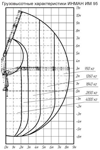 Кран манипулятор ИНМАН ИМ 95