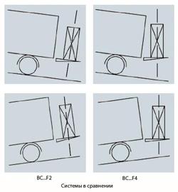 Сравнение систем BC F2 и F4
