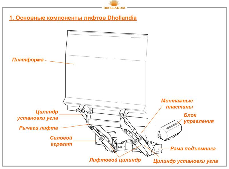 Гидроборта Dhollandia
